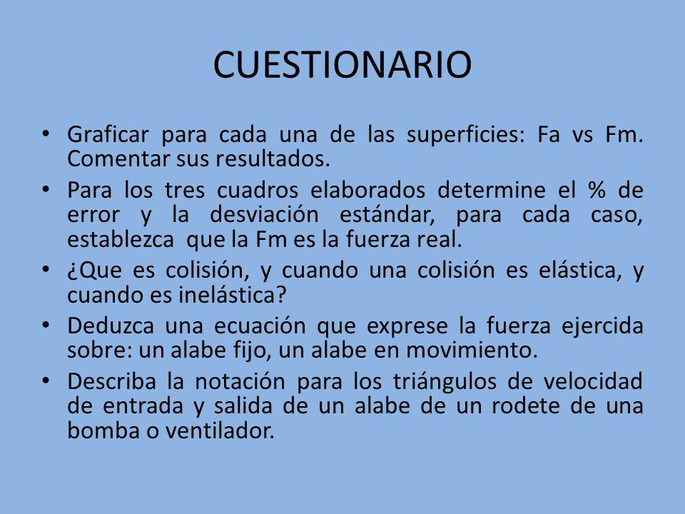 CUESTIONARIOGraficar para cada una de las superficies: Fa vs Fm. Comentar sus resultados.
