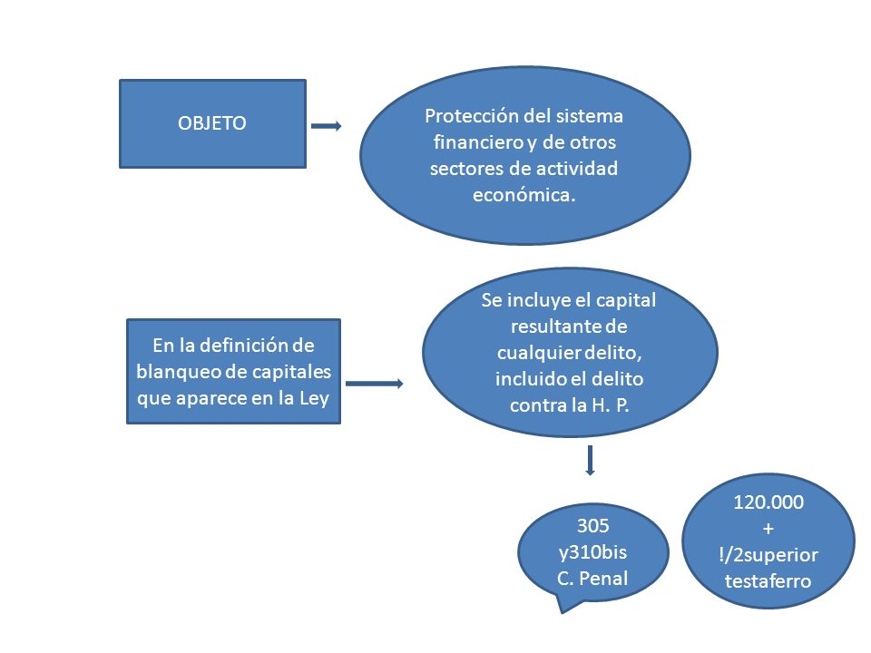 En la definición de blanqueo de capitales que aparece en la Ley