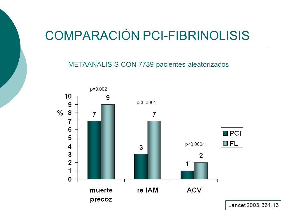 COMPARACIÓN PCI-FIBRINOLISIS