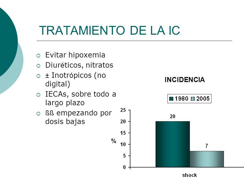 TRATAMIENTO DE LA IC Evitar hipoxemia Diuréticos, nitratos