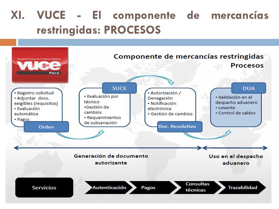 VUCE - El componente de mercancías restringidas: PROCESOS