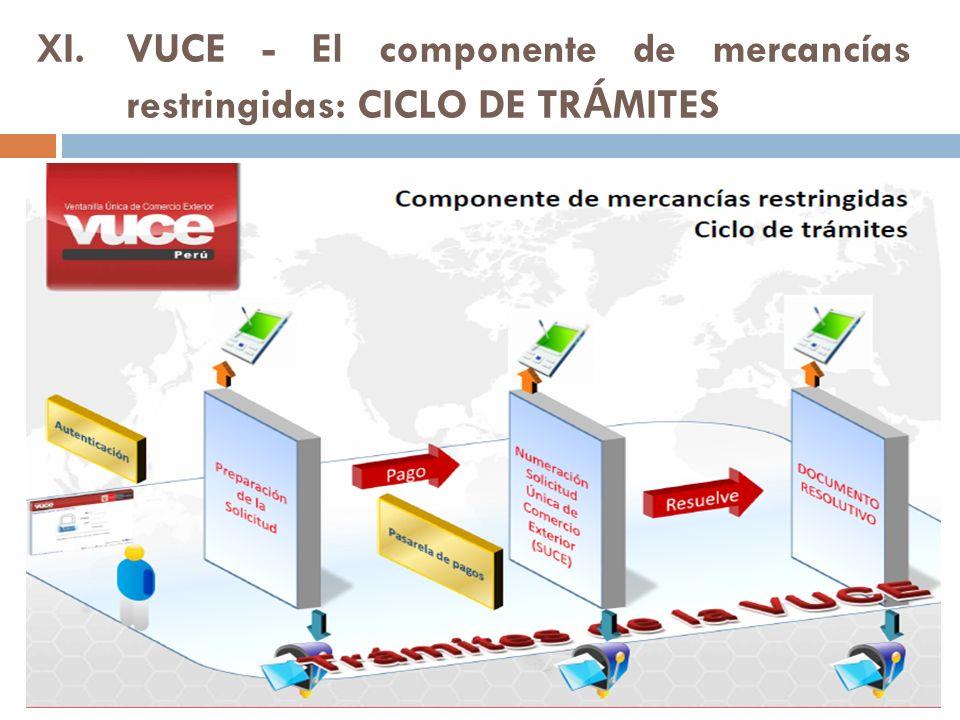 VUCE - El componente de mercancías restringidas: CICLO DE TRÁMITES