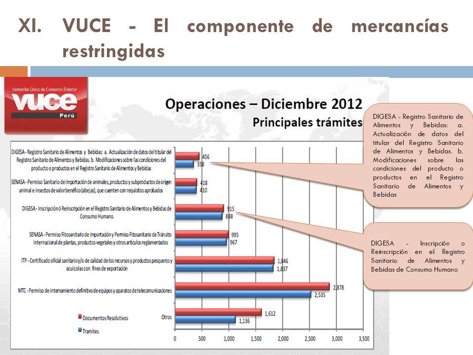 VUCE - El componente de mercancías restringidas