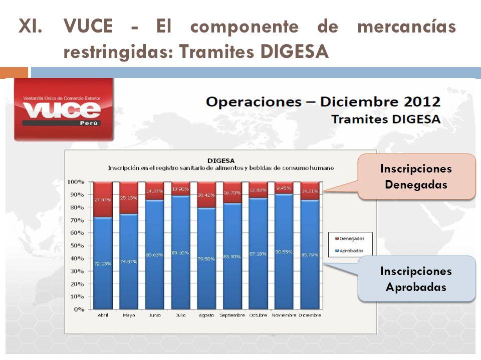 VUCE - El componente de mercancías restringidas: Tramites DIGESA