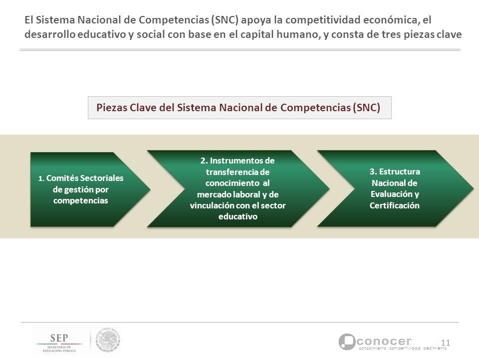 Piezas Clave del Sistema Nacional de Competencias (SNC)