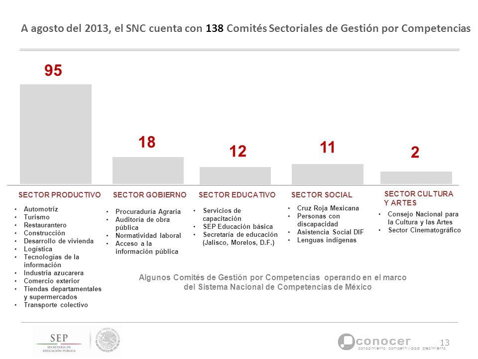 A agosto del 2013, el SNC cuenta con 138 Comités Sectoriales de Gestión por Competencias