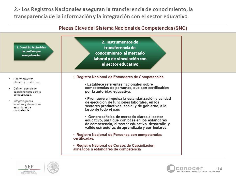 2.- Los Registros Nacionales aseguran la transferencia de conocimiento, la transparencia de la información y la integración con el sector educativo