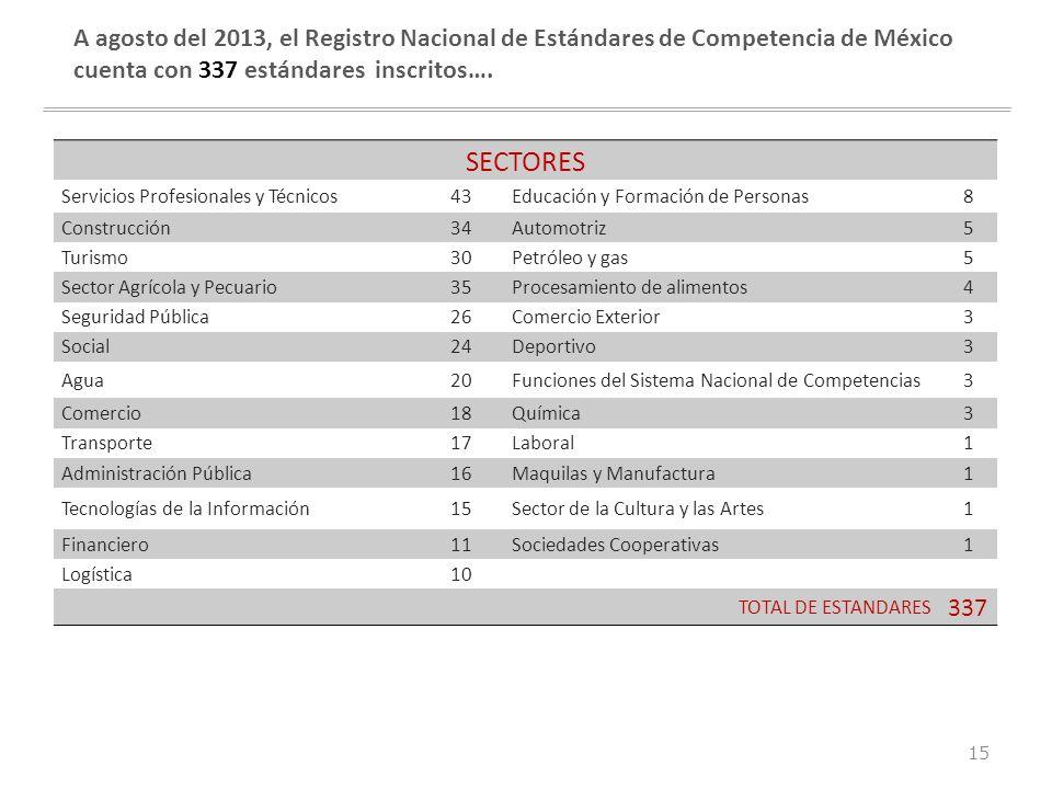 A agosto del 2013, el Registro Nacional de Estándares de Competencia de México cuenta con 337 estándares inscritos….