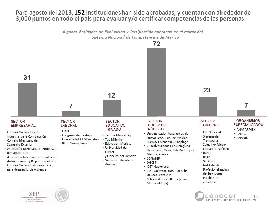 Para agosto del 2013, 152 Instituciones han sido aprobadas, y cuentan con alrededor de 3,000 puntos en todo el país para evaluar y/o certificar competencias de las personas.