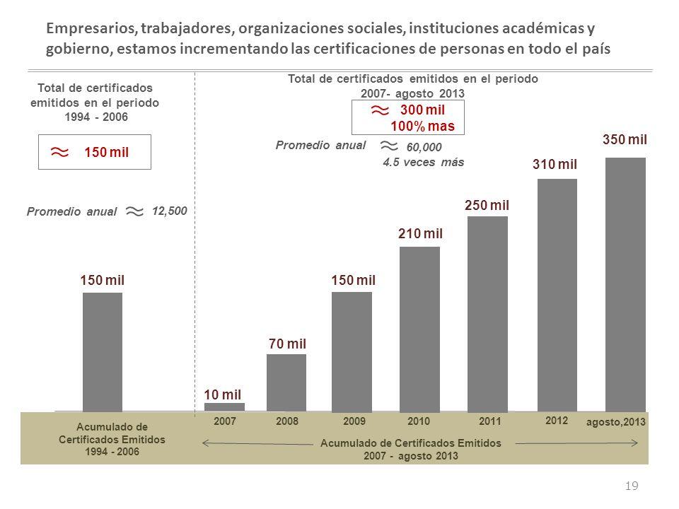 Empresarios, trabajadores, organizaciones sociales, instituciones académicas y gobierno, estamos incrementando las certificaciones de personas en todo el país