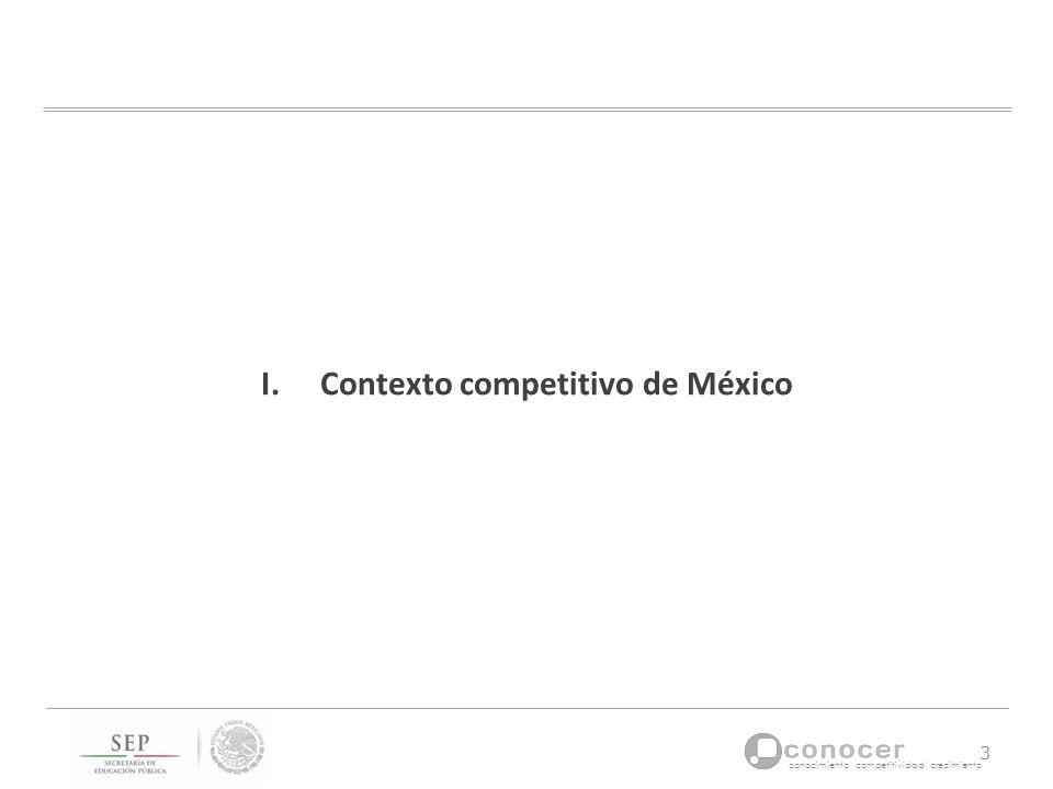 Contexto competitivo de México