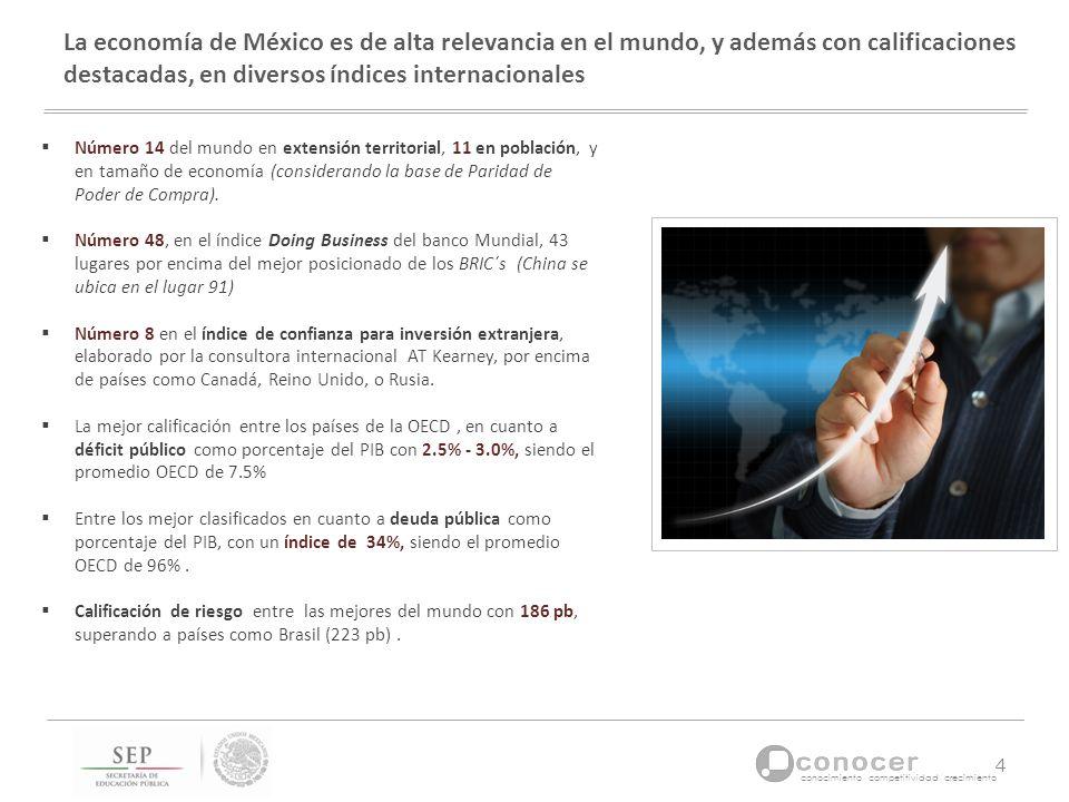 La economía de México es de alta relevancia en el mundo, y además con calificaciones destacadas, en diversos índices internacionales