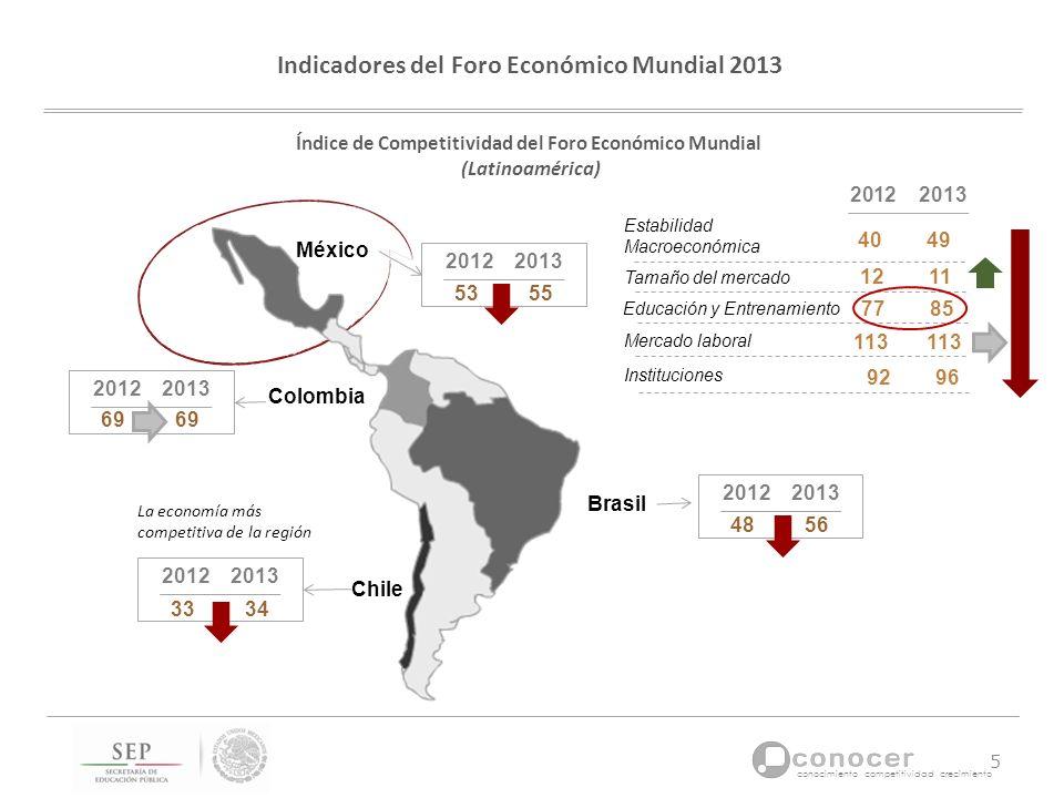 Indicadores del Foro Económico Mundial 2013