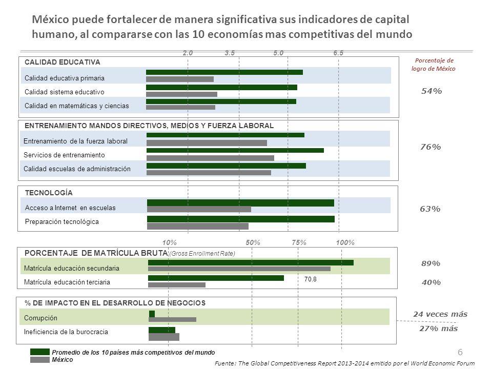 México puede fortalecer de manera significativa sus indicadores de capital humano, al compararse con las 10 economías mas competitivas del mundo