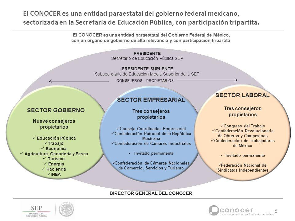 El CONOCER es una entidad paraestatal del gobierno federal mexicano, sectorizada en la Secretaría de Educación Pública, con participación tripartita.