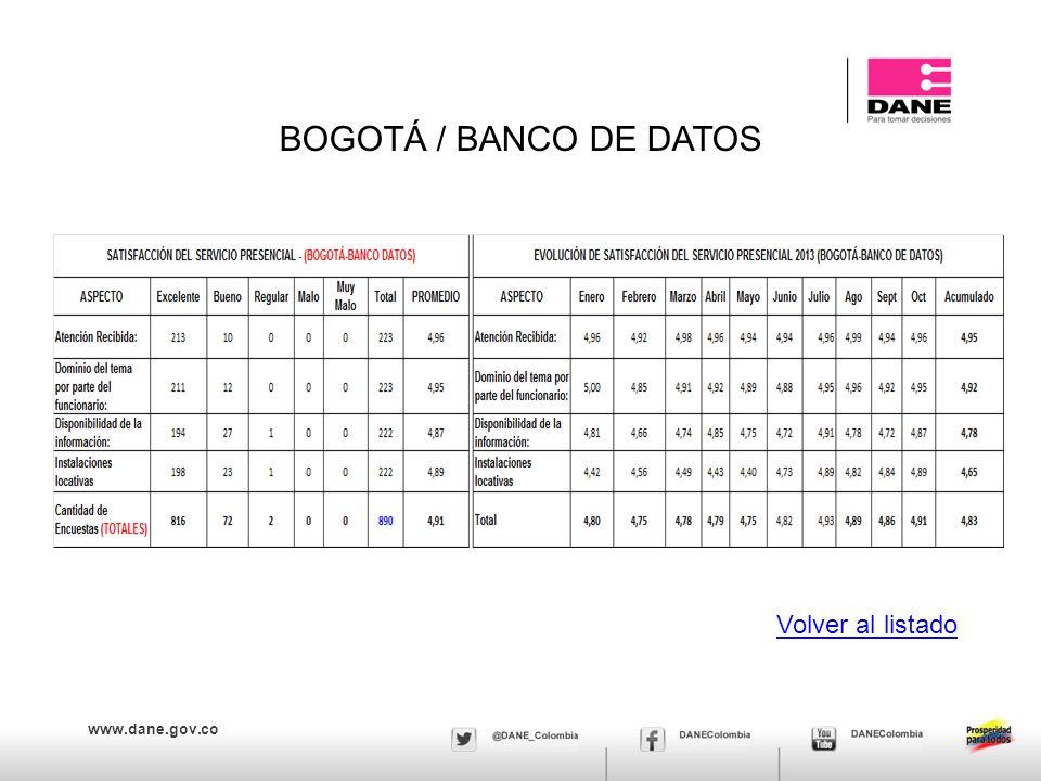 BOGOTÁ / BANCO DE DATOS Volver al listado