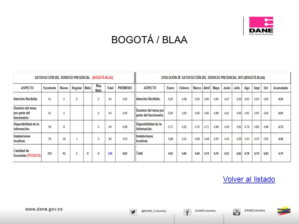 BOGOTÁ / BLAA Volver al listado
