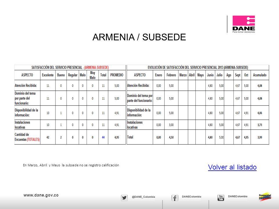 ARMENIA / SUBSEDE Volver al listado