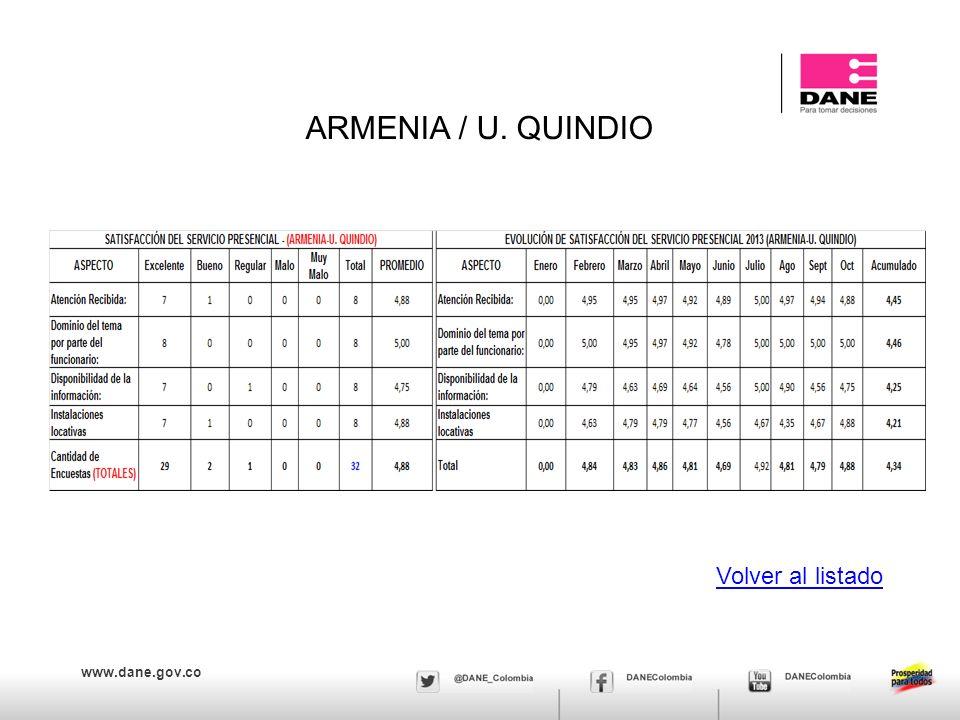 ARMENIA / U. QUINDIO Volver al listado