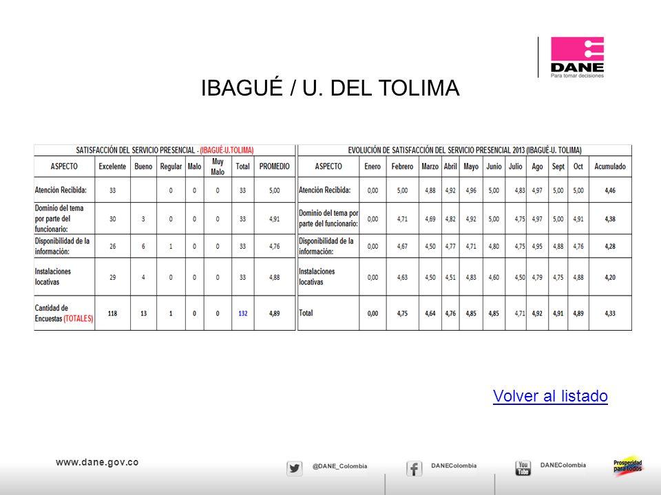 IBAGUÉ / U. DEL TOLIMA Volver al listado