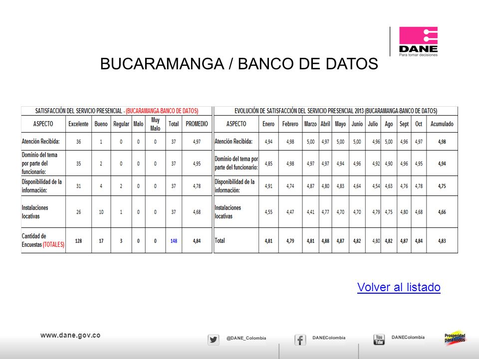 BUCARAMANGA / BANCO DE DATOS