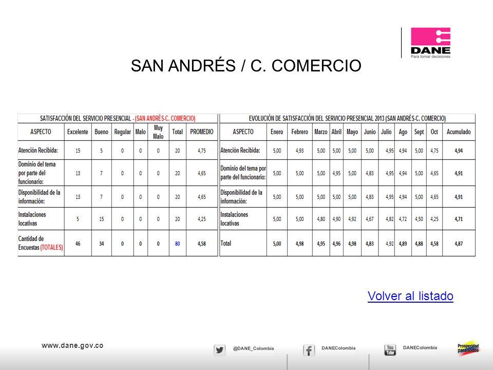 SAN ANDRÉS / C. COMERCIO Volver al listado