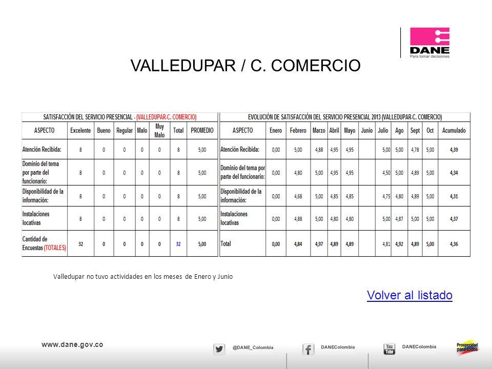 VALLEDUPAR / C. COMERCIO