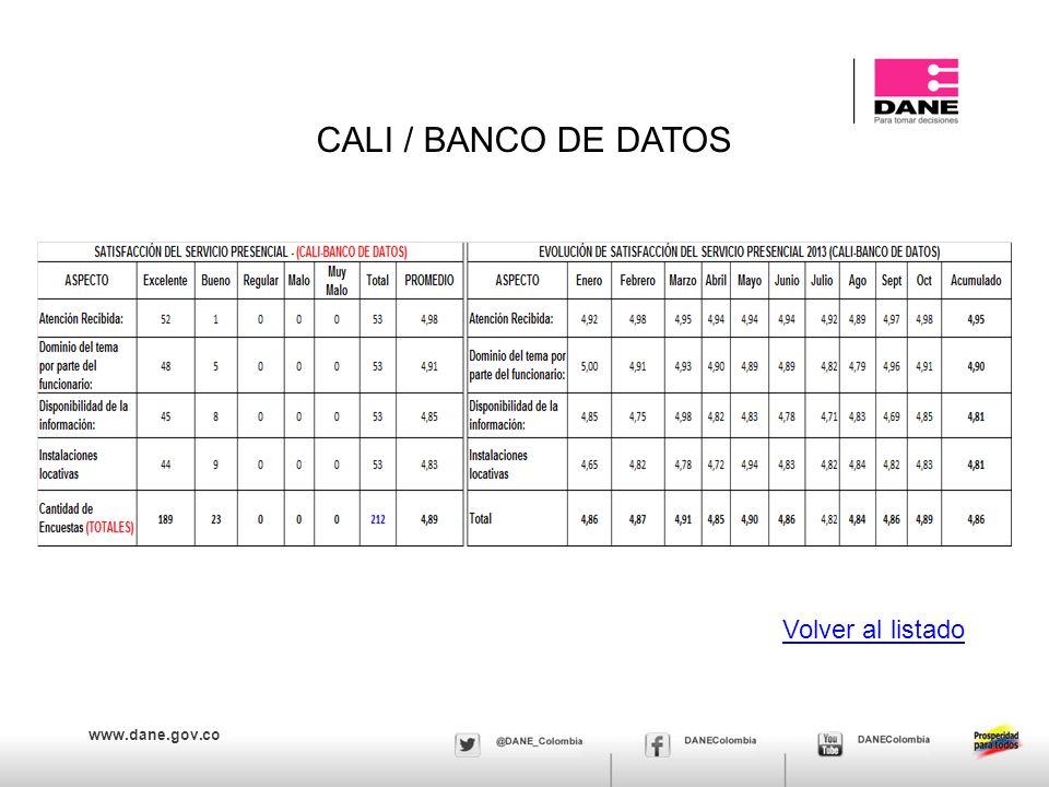 CALI / BANCO DE DATOS Volver al listado
