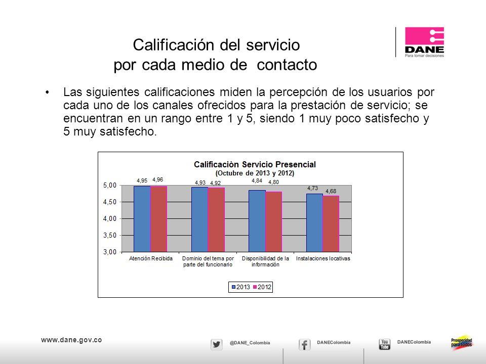 Calificación del servicio por cada medio de contacto