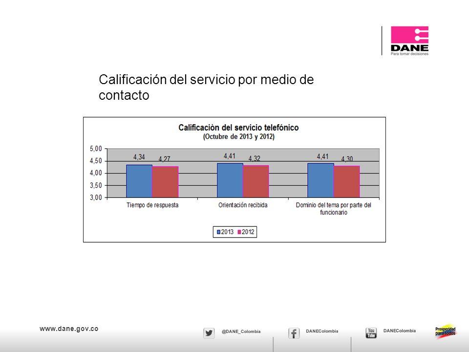 Calificación del servicio por medio de contacto