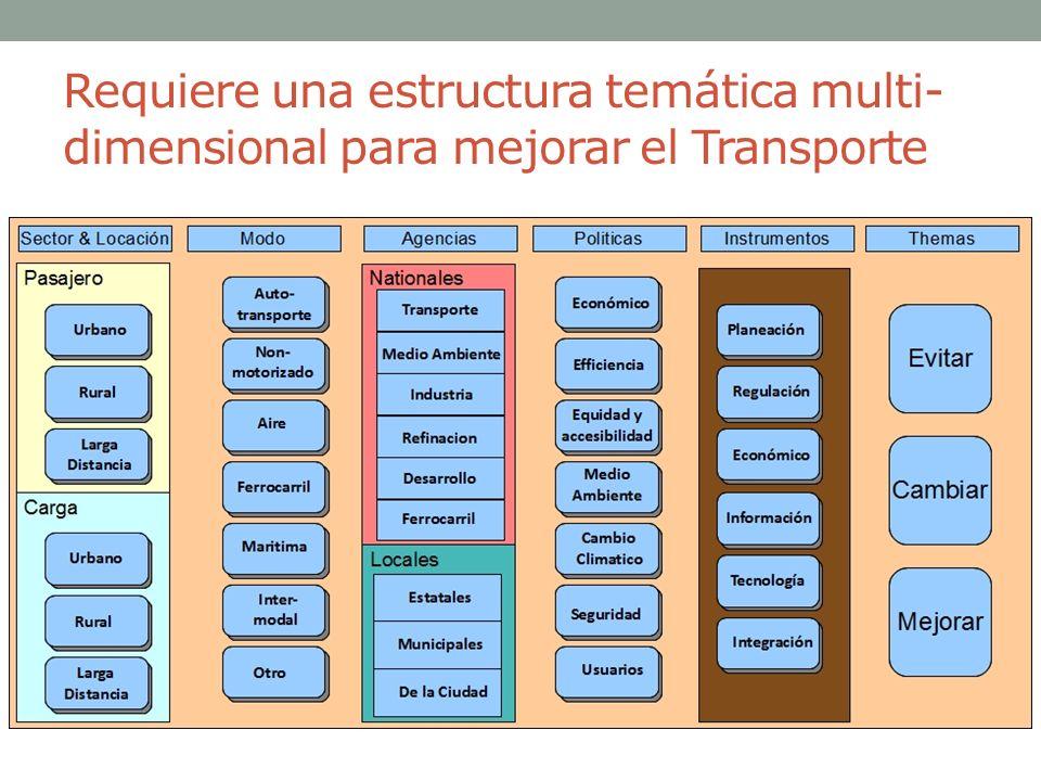 Requiere una estructura temática multi-dimensional para mejorar el Transporte