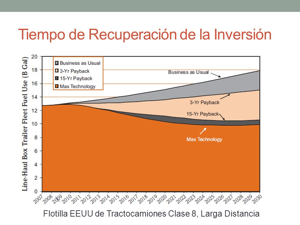 Tiempo de Recuperación de la Inversión