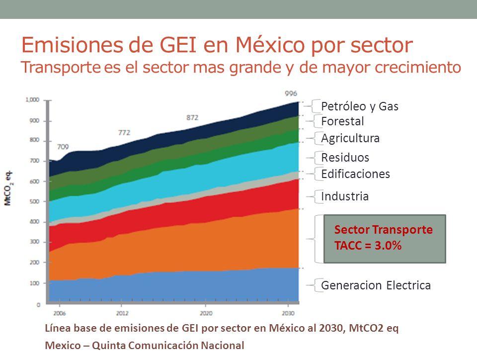 Emisiones de GEI en México por sector Transporte es el sector mas grande y de mayor crecimiento
