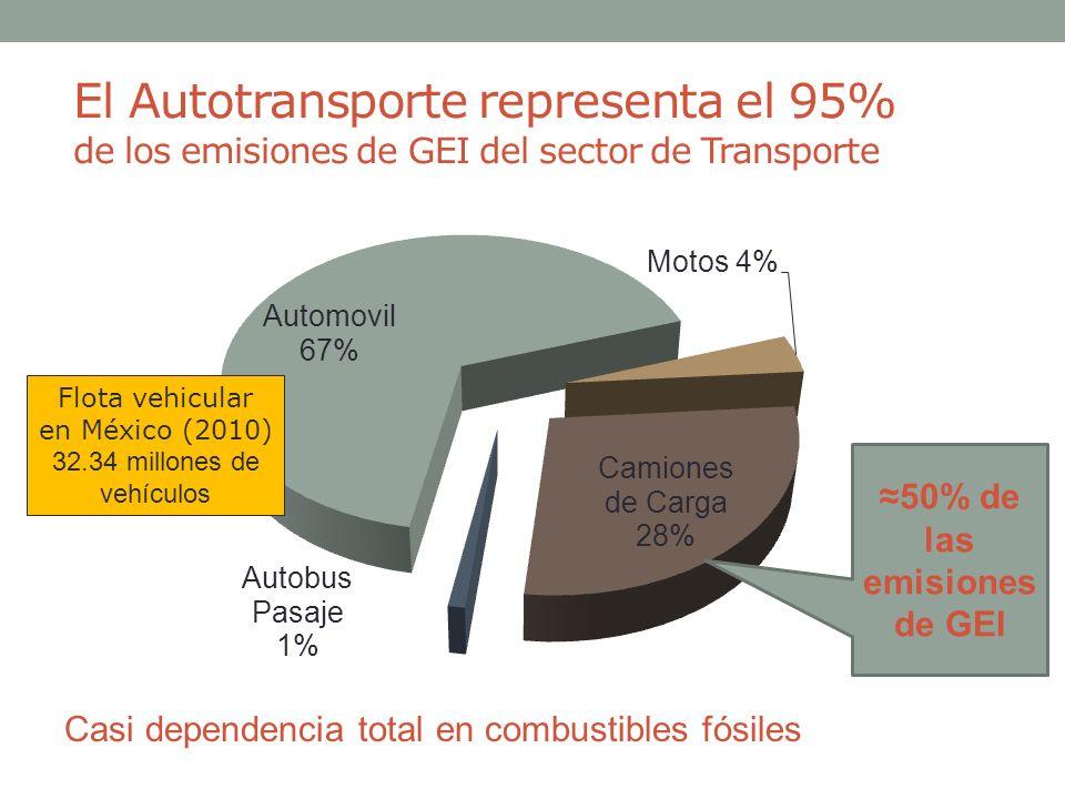 ≈50% de las emisiones de GEI