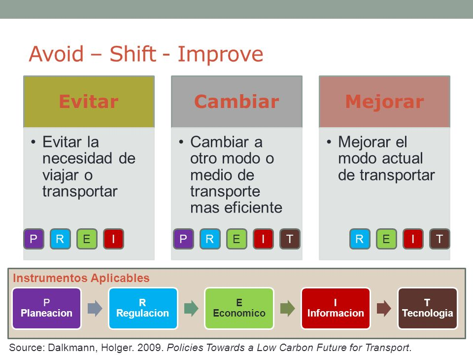 Avoid – Shift - Improve Evitar Cambiar Mejorar