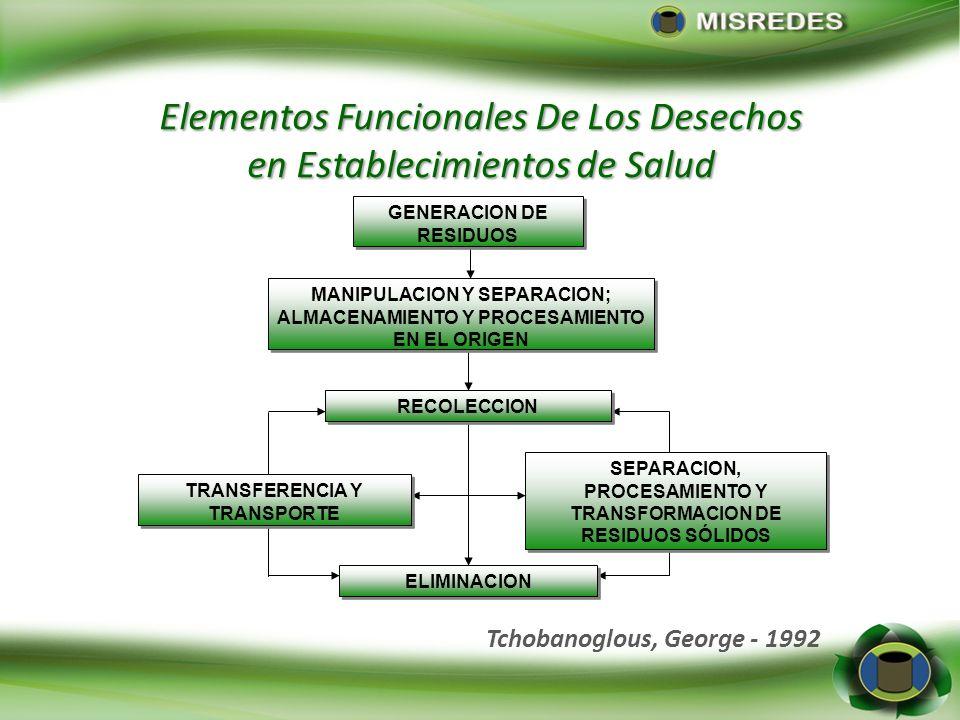 Elementos Funcionales De Los Desechos en Establecimientos de Salud