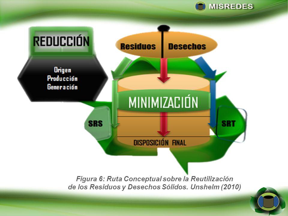 Figura 6: Ruta Conceptual sobre la Reutilización