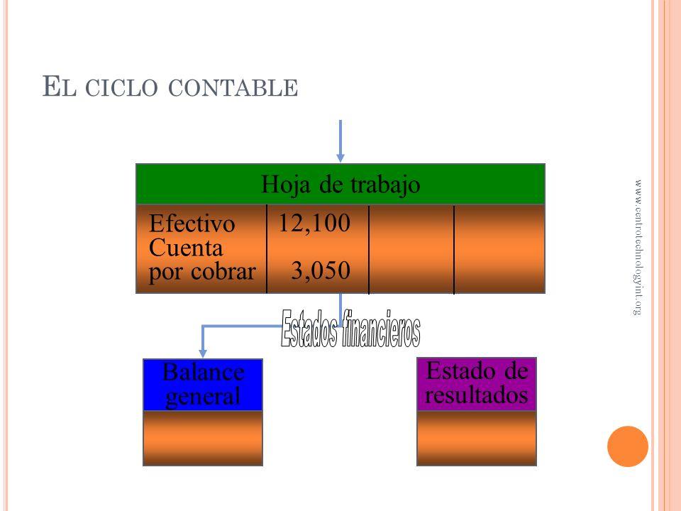 El ciclo contable Hoja de trabajo Efectivo Cuenta por cobrar 12,100