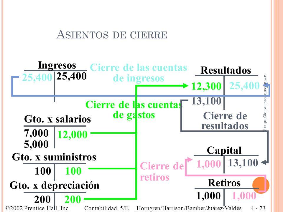 Cierre de las cuentas de ingresos Cierre de las cuentas de gastos