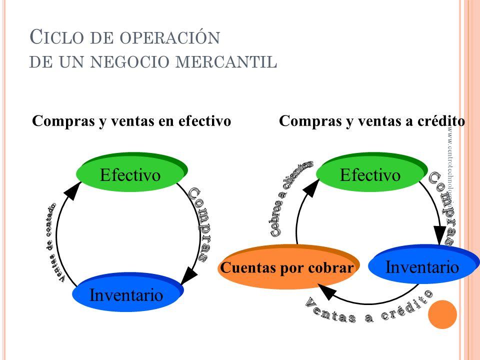 Ciclo de operación de un negocio mercantil