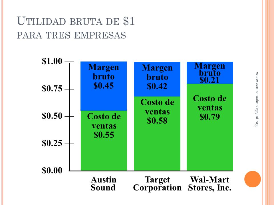 Utilidad bruta de $1 para tres empresas