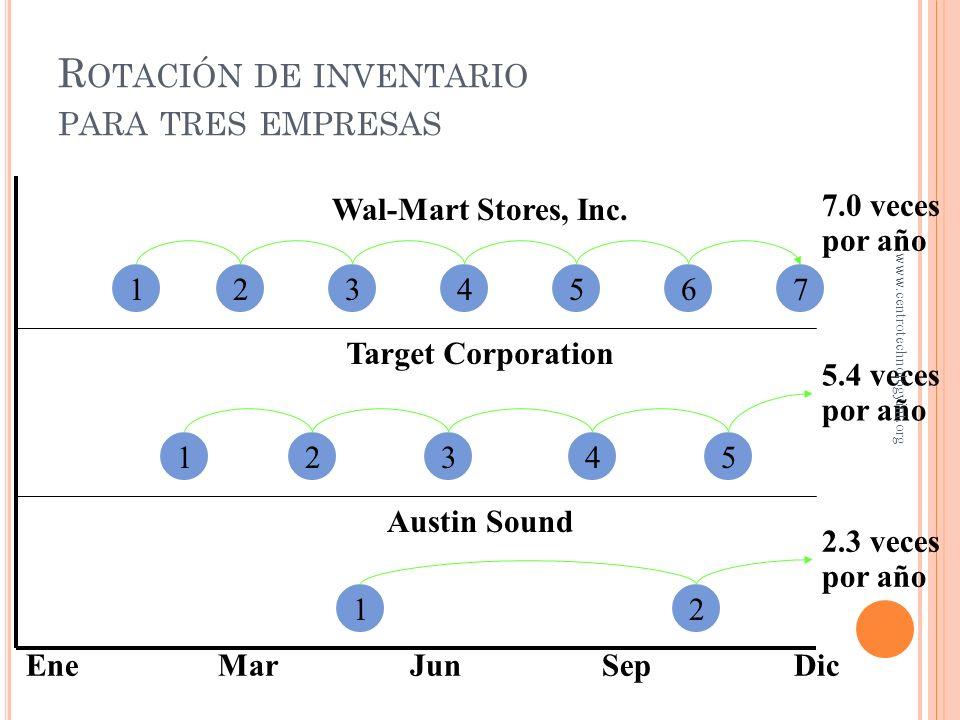 Rotación de inventario para tres empresas