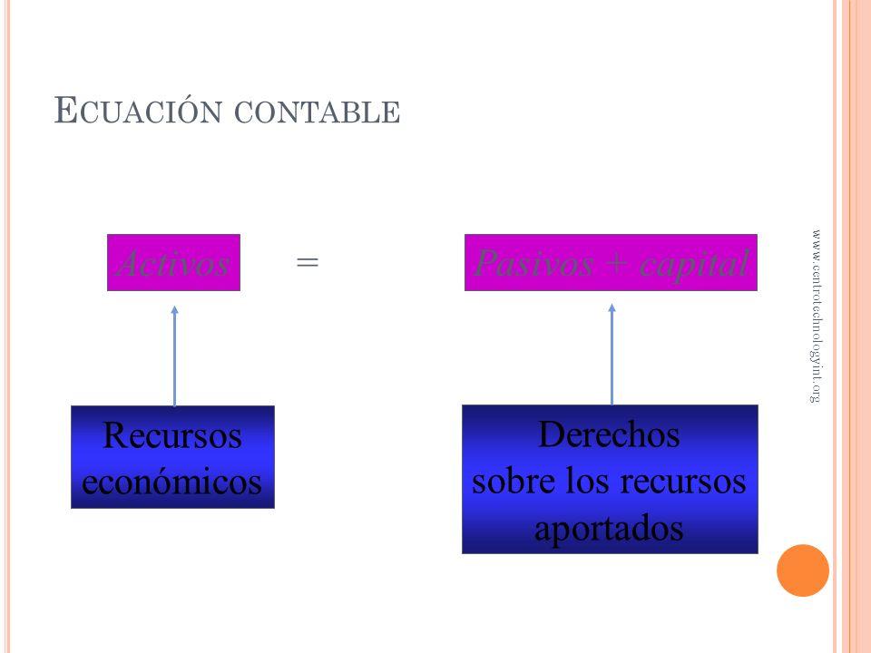 Activos = Pasivos + capital Recursos económicos Derechos