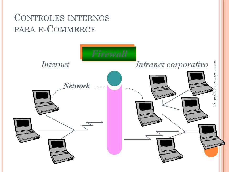 Controles internos para e-Commerce
