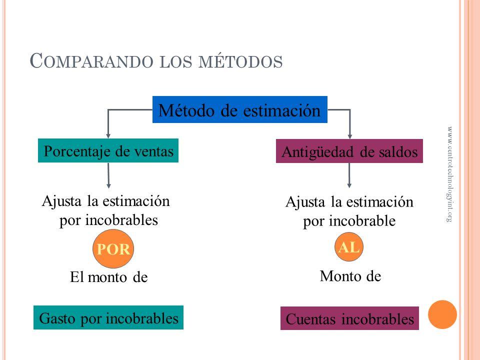 Comparando los métodos
