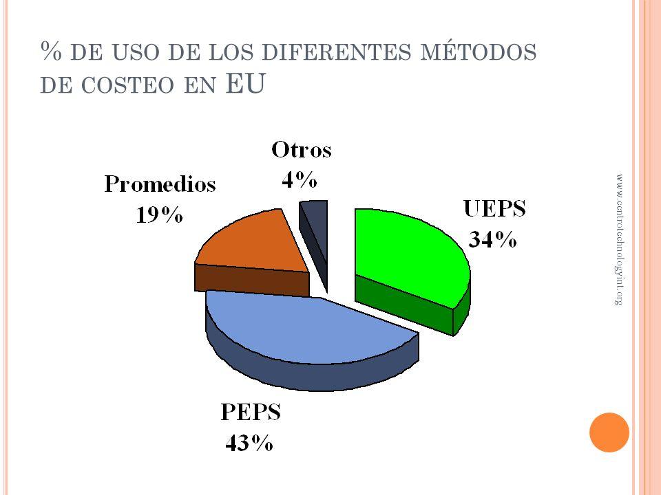 % de uso de los diferentes métodos de costeo en EU