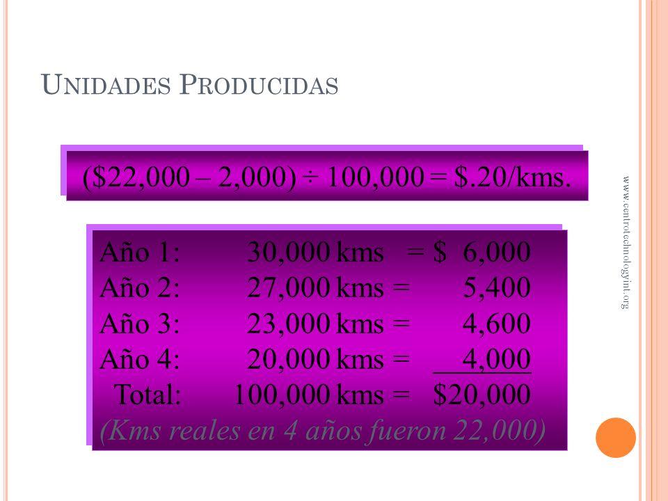(Kms reales en 4 años fueron 22,000)