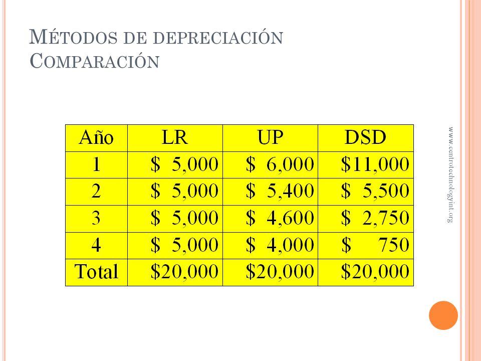 Métodos de depreciación Comparación