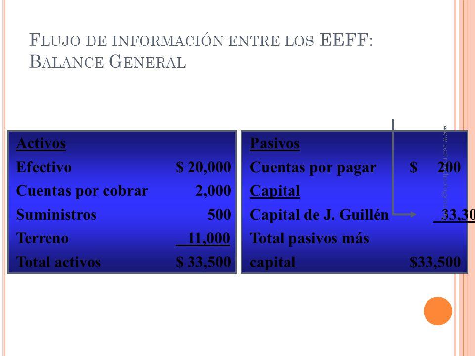 Flujo de información entre los EEFF: Balance General