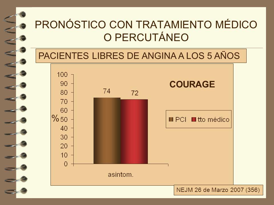 PRONÓSTICO CON TRATAMIENTO MÉDICO O PERCUTÁNEO